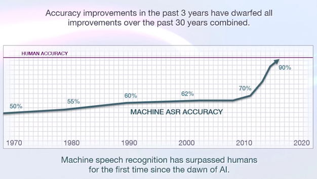 Voice recognition accuracy improvements