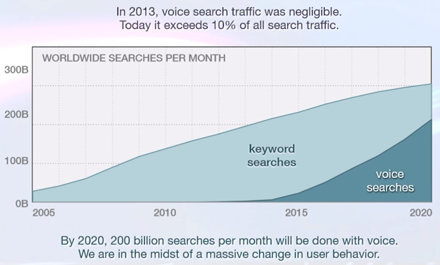 Voice search traffic statistics