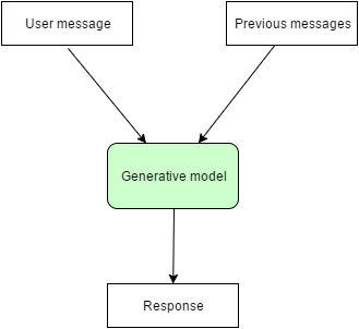 Chatbot generative model1