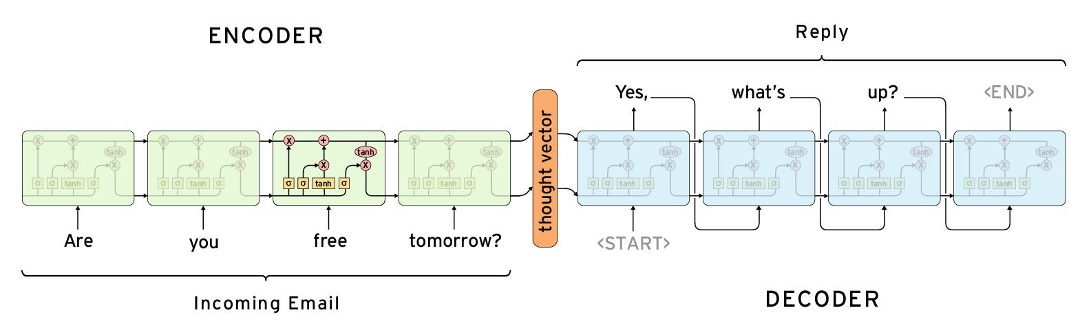 How to Run Text Summarization with TensorFlow | Pavel Surmenok